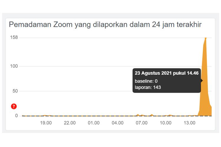 Gangguan Zoom di situs Downdetector.id.