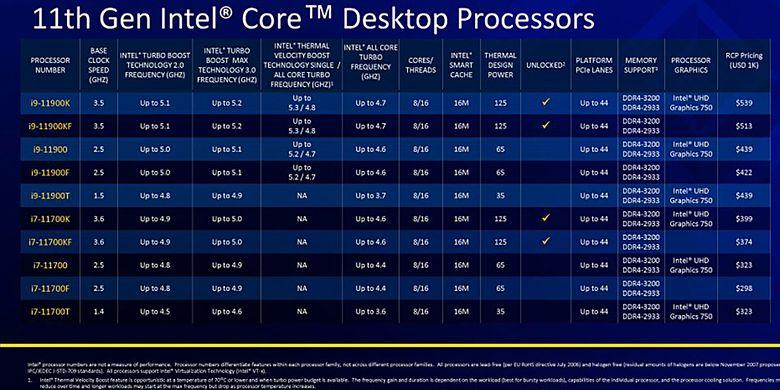 Sebagian model prosesor dalam seri Intel Core Generasi ke-11