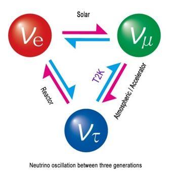 Gambar 1: Diagram neutrino yang berosilasi antar jenis (Gambar diambil dari halaman J-PARC).