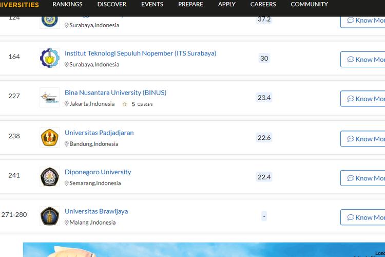 Daftar 11 kampus swasta terbaik di Indonesia versi QS Asia University Rankings 2021.