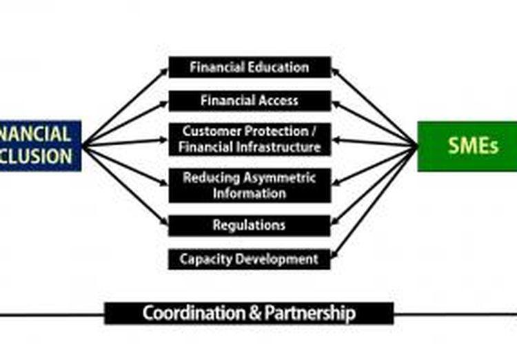 Bagan strategi penguatan kebijakan keuangan Inklusif dan UMKM yang akan menjadi fokus Bank Indonesia, seperti dipaparkan Gubernur Bank Indonesia Agus DW Martowardojo dalam bankers dinner, Kamis (14/11/2013) malam.