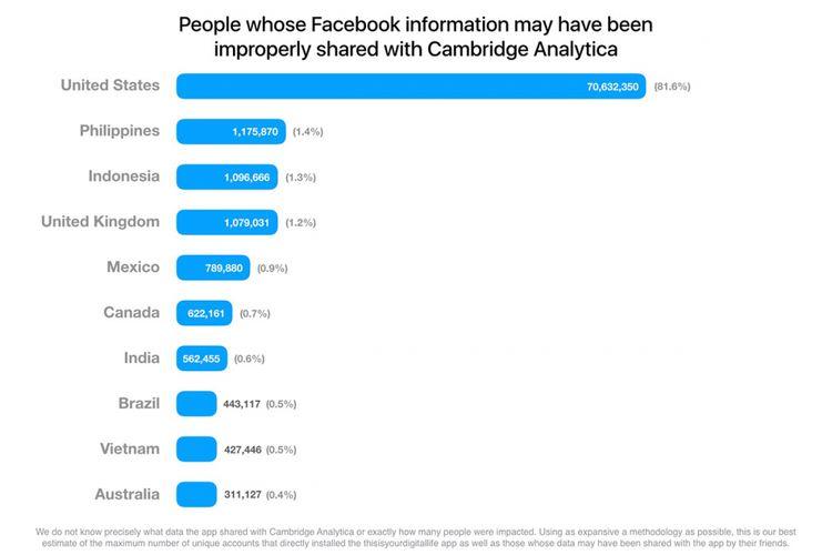 Grafik negara dan jumlah pengguna Facebook yang mengalami kebocoran data ke Cambridge Analytica.