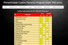 Penerimaan Calon Perwira Prajurit Karier TNI 2021 Dibuka bagi D4-S1, Ini Infonya