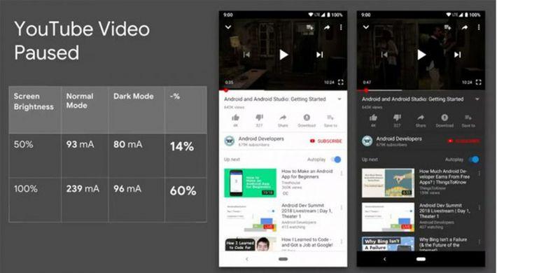 Perbandingan konsumsi daya perangkat Android saat menjalankan aplikasi YouTube dalam dark mode dan non-dark mode, menurut pengujian Google.