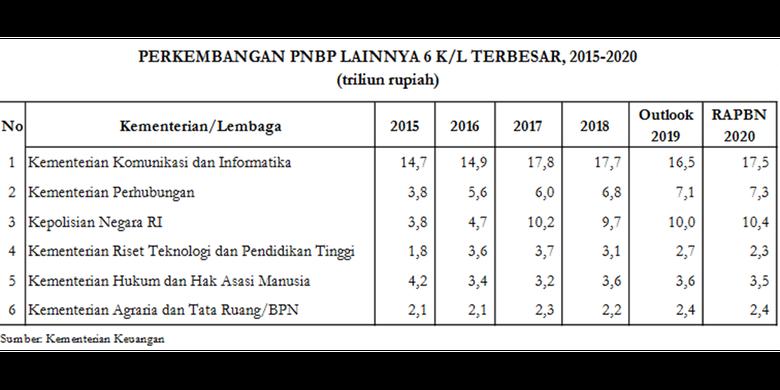 Tabel enam lembaga negara dengan kontribusi PNBP terbesar.