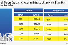 DPR Minta Kemenkeu Tak Perlambat Pencairan Anggaran 2016