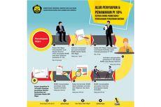 "BUMD Sukses Kelola ""Participating Interest"" 10 Persen"