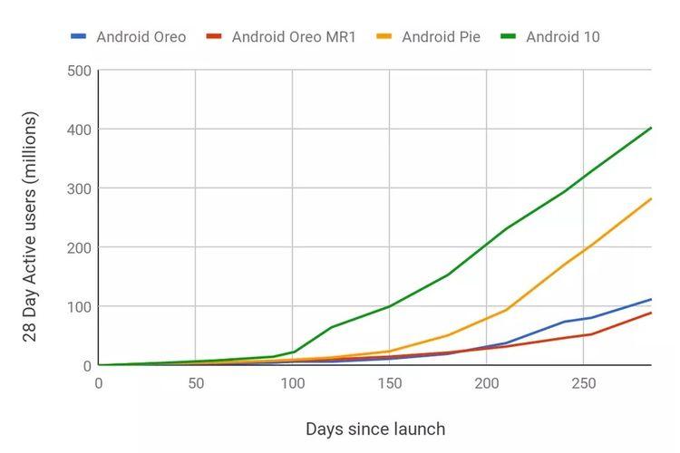 Jumlah pengguna yang mengadopsi Android 10 pada tahun 2019