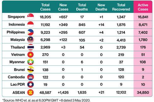 Update Virus Corona di ASEAN: Singapura Kasus Tertinggi, Malaysia Terbanyak Sembuh