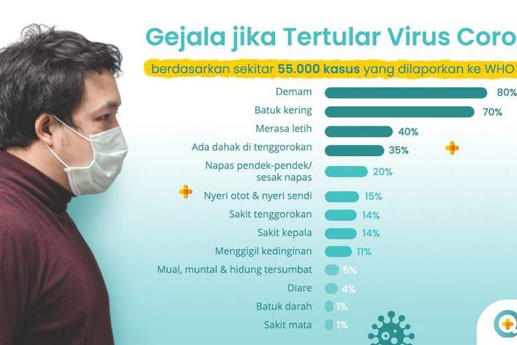 Infografik terkait gejala penderita virus corona