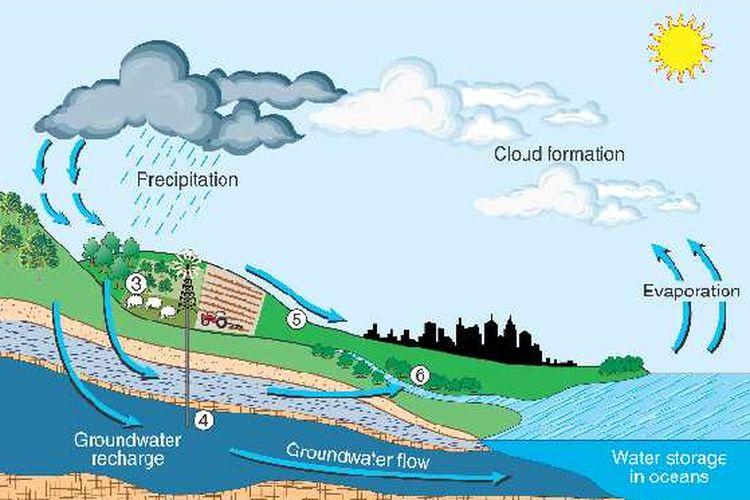 Air tanah yang bersumber dari air hujan