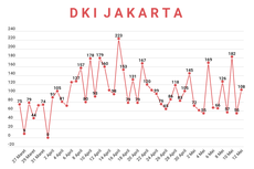Kurva Kasus Covid-19 di Jakarta dalam Sepekan, Naik Turun Belum Terlihat Landai