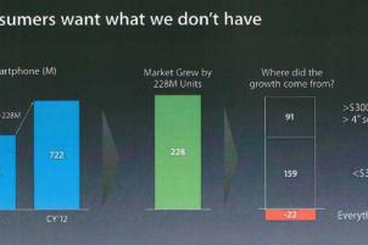 Salah satu slide dalam dokumen internal Apple yang diungkapkan oleh Samsung