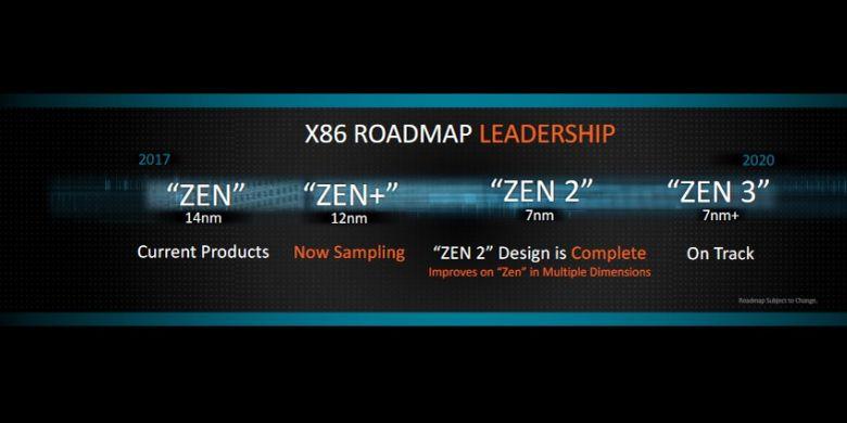 Roadmap AMD dalam pengembangan arsitektur Zen
