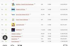 [POPULER MONEY] 10 Youtuber Indonesia Berpenghasilan Tertinggi | Aturan Penghentian ASN
