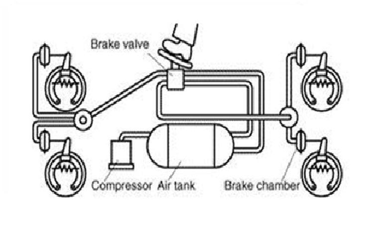 Diagram rem udara