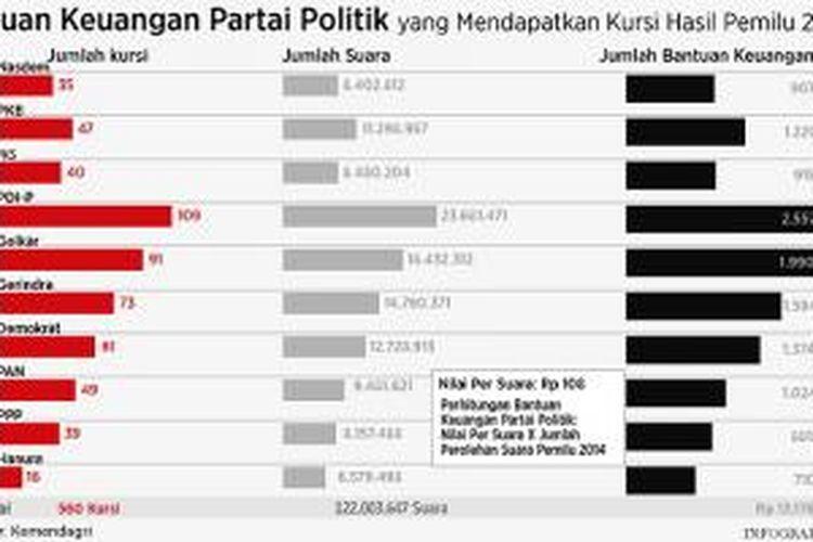 Bantuan keuangan partai politik
