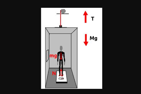 Soal Dinamika Partikel: Tegangan Tali Elevator yang Dipercepat