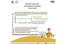 Pengumuman Formasi CPNS dan PPPK Kabupaten Malang 2021, Simak Infonya!