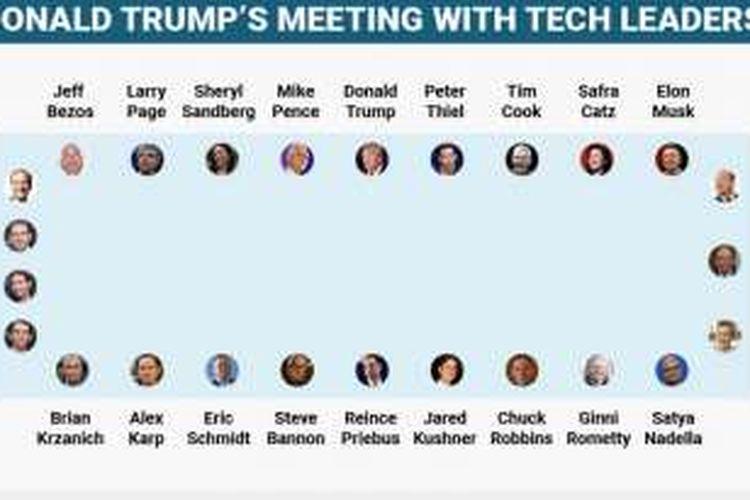 Konferensi teknologi yang digelar Trump, Rabu (14/12/2016) waktu setempat, dihadiri para petinggi teknologi Silicon Valley.