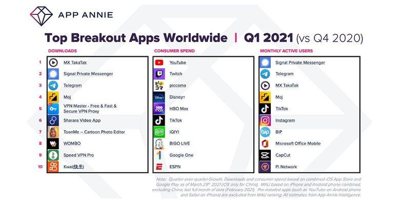Daftar 10 aplikasi dalam kategori Top Breakout Apps Worlwide Kuartal I-2021 yang dirilis oleh firma riset App Annie