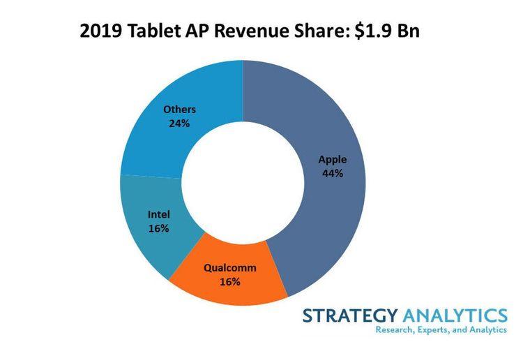 Data Pertumbuhan Pangsa Pasar Industri Tablet Global tahun 2019