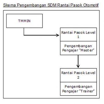 Skema pengembangan SDM rantai pasok otomotif.