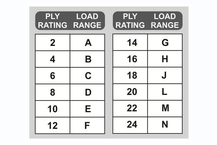 Ply rating dan load range