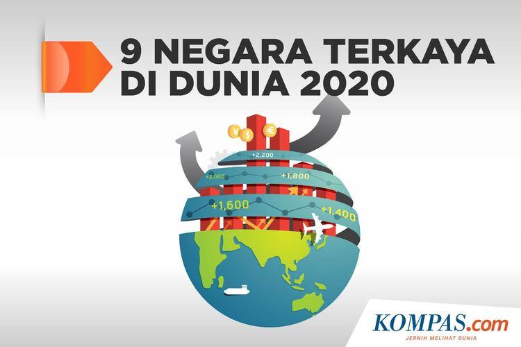 9 Negara Terkaya di Dunia 2020