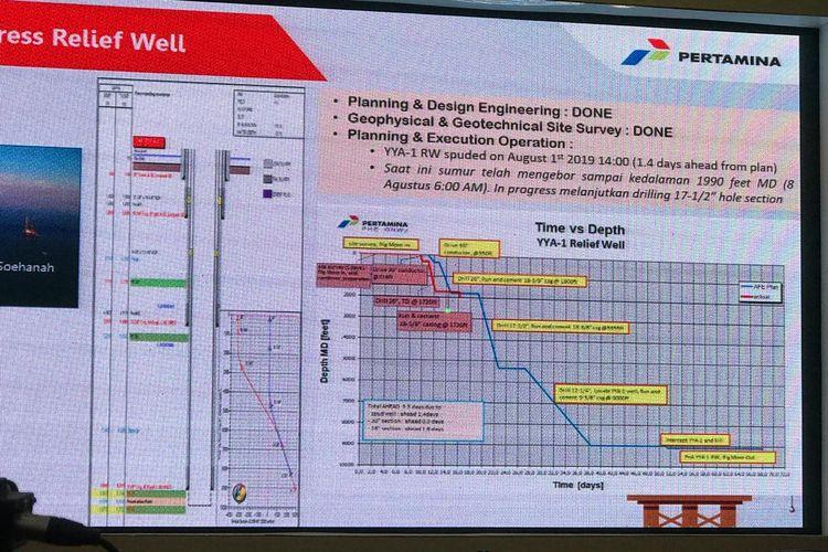 Data terkini pengeboran sumur Relief Well untuk penanganan sumur YYA-1 PHE ONWJ.