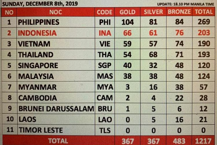 Klasemen SEA Games 2019