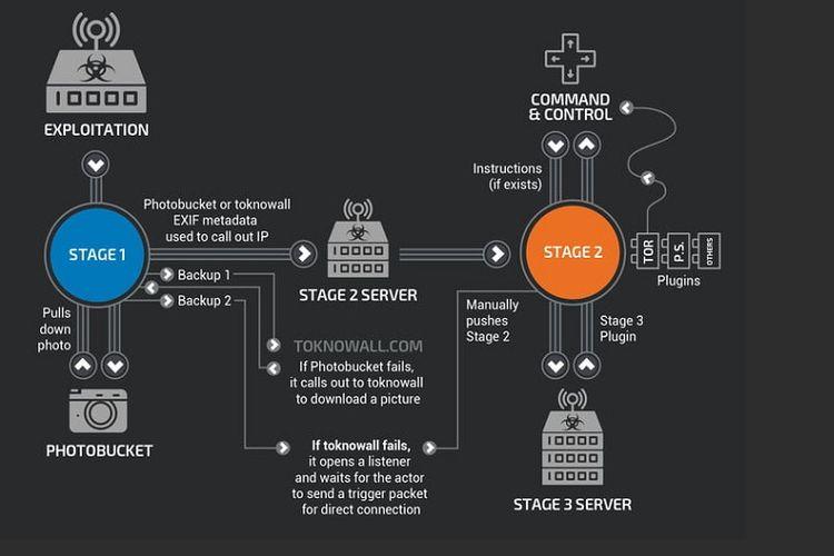 Ilustrasi Malware VPNFilter yang menyerang Router