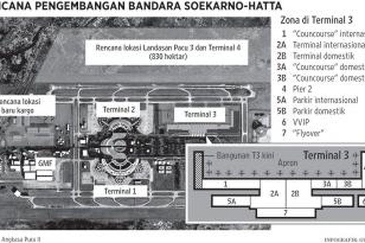 Rencana pengembangan Bandara Soekarno-Hatta