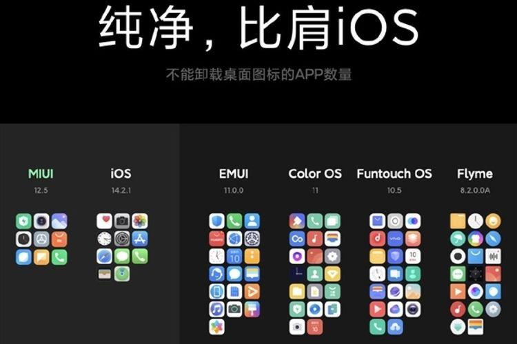 Aplikasi bawaan (bloatware) MIUI 12.5 dibandingkan OS lain.