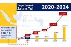 Proyek Strategis Nasional, Bina Marga Kejar Target 341 KM Ruas Tol hingga Desember 2020