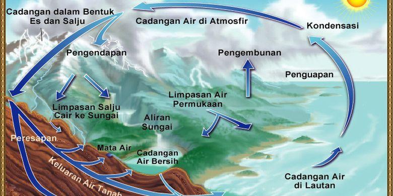 Siklus Air Pendek Sedang Dan Panjang Halaman All Kompas Com