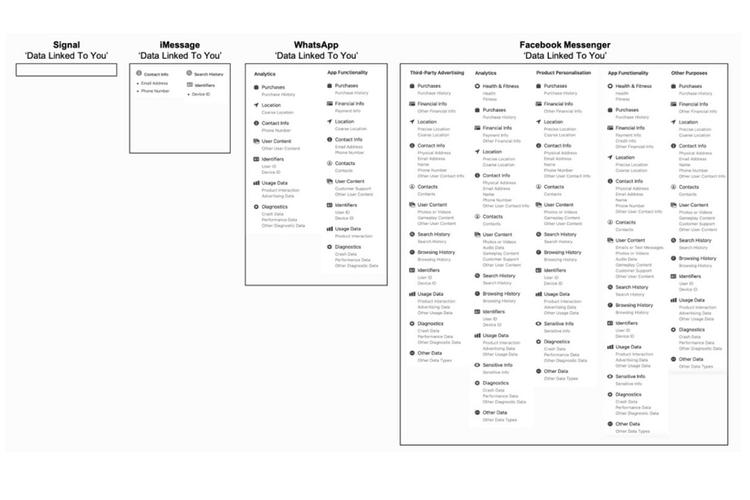 Tabel perbandingan metadata antara aplikasi Signal, WhatsApp, iMessege, dan Facebook Messenger yang dirangkum Forbes.