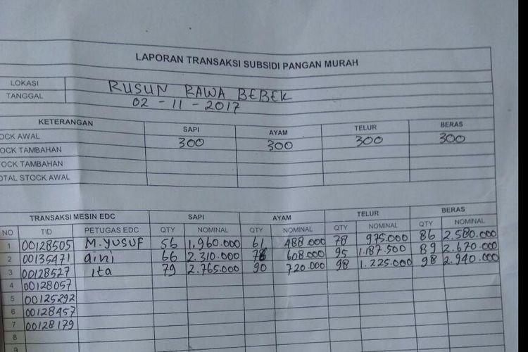 Berita acara penyaluran daging yang dilakukan PD Dharma Jaya di Rusun Rawa Bebek.