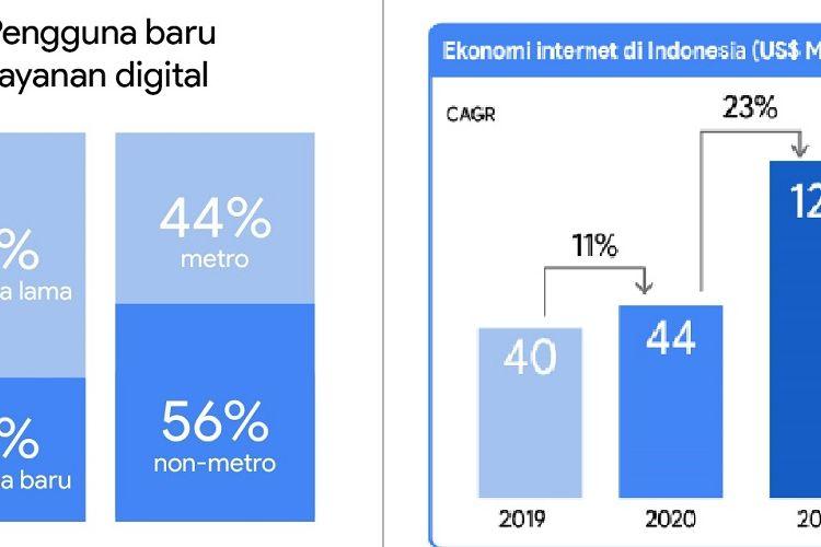 (ki-ka) Grafis peresentase pengguna internet baru di Indonesia dan capaian ekonomi digital di Indonesia tahun 2020.