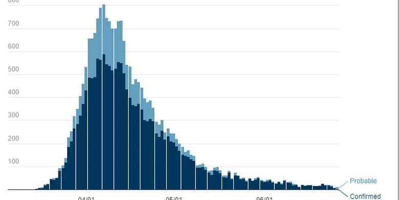Grafik kasus kematian harian di New York