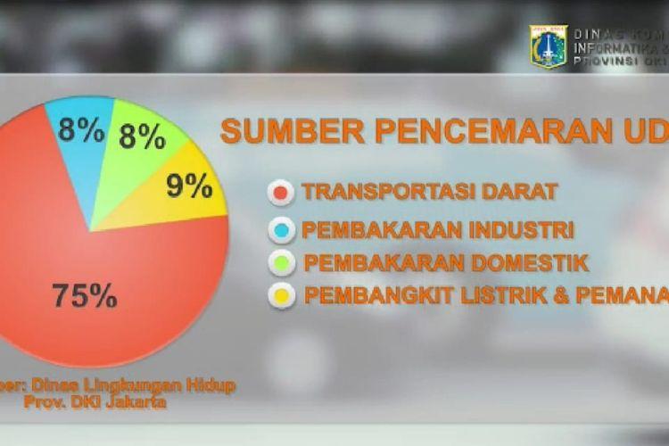 Sumber pencemaran udara Jakarta.