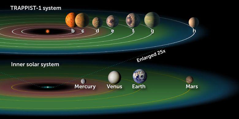 Gugusan exoplanet TRAPPIST-1