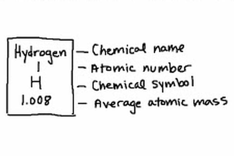 Cara membaca tabel periodik, sebuah hidrogen memiliki nomor atom 1 dan Ar (massa atom relatif) sebesar 1,008.