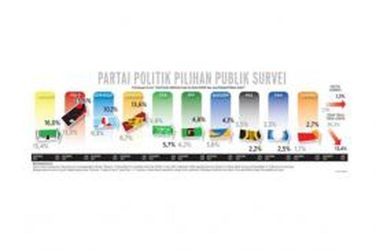 Hasil survei Libang Kompas tentang partai politik pilihan publik
