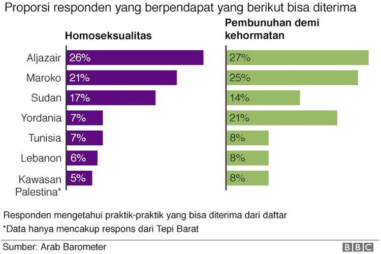 Tabel ini menjelaskan soal penerimaan warga negara-negara Arab terhadap homoseksualitas dan honor killing;.