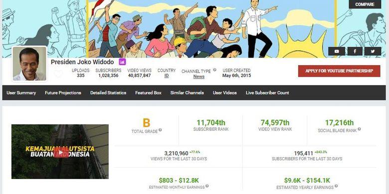 Ilustrasi halaman statistik SocialBlade Presiden Joko Widodo