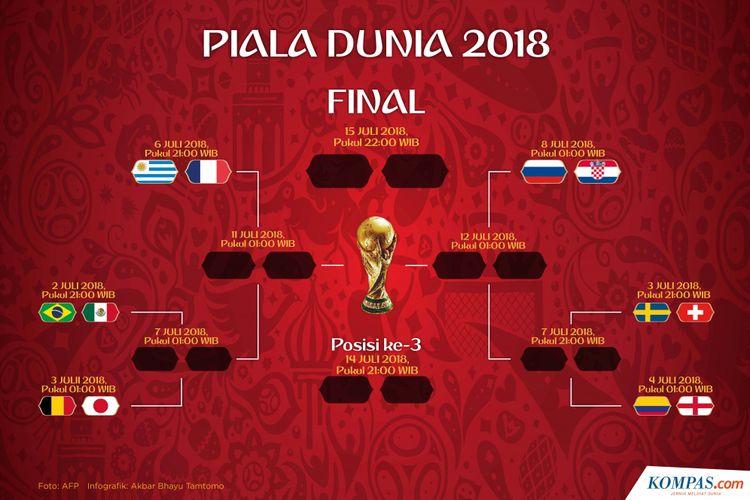 Update Babak 16 Besar Piala Dunia 2018
