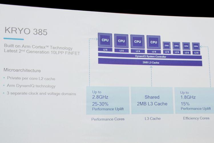 Desain arsitektur Snapdragon 845 dengan 8 inti CPU Kryo 385 dan cache level 3 baru.