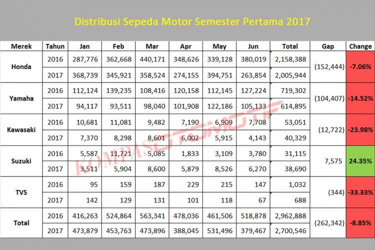 Penjualan sepeda motor Januari-Juni 2017 (diolah dari data AISI).