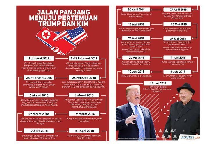 Infografik: Pertemuan Kim Jong Un dan Donald Trump
